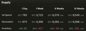 New Investors Led Crypto Selloff Last Week, Miners Had Limited Effect 102
