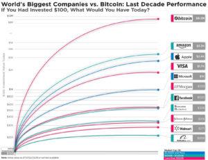 biggest companies vs bitcoin last decade performance