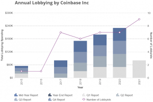 Crypto Industry's Lobbying Power Grows As Former Officials Change Sides 102