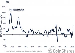 Bitcoin & Inflation: Maturing Into A Real Asset 102