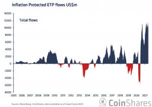 Bitcoin & Inflation: Maturing Into A Real Asset 103