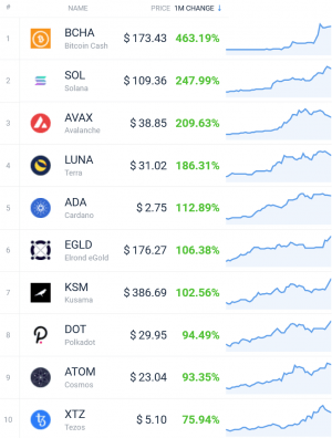 Coin Race: Top Winners/Losers of August; DeFi Leads, Bitcoin Lags 103