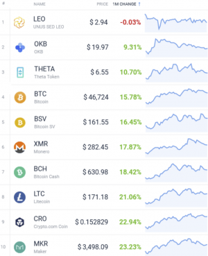 Coin Race: Top Winners/Losers of August; DeFi Leads, Bitcoin Lags 104