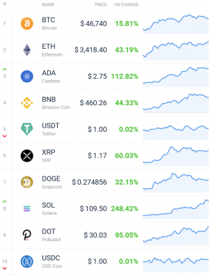 Coin Race: Top Winners/Losers of August; DeFi Leads, Bitcoin Lags 102